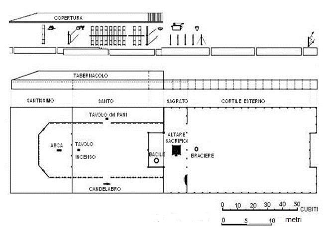 Piani costruttivi del tempio tenda for Piani di coperta del cortile